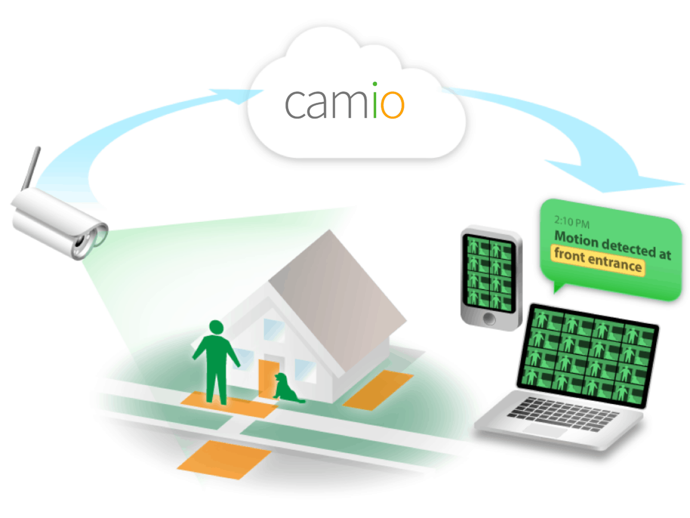 Camio-Overview-Homesecuritylist